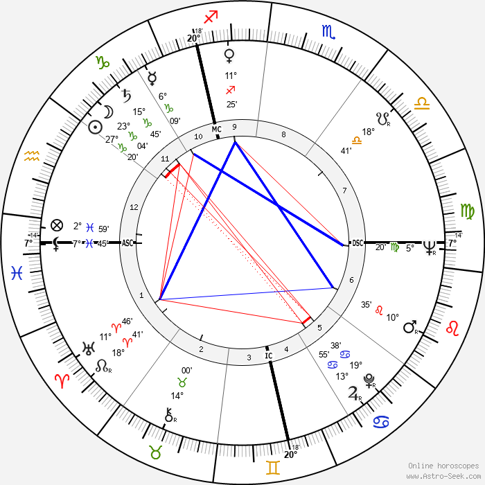 André Couet - Birth horoscope chart