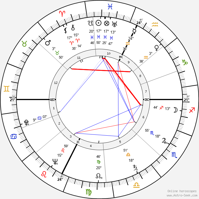 André Courrèges - Birth horoscope chart