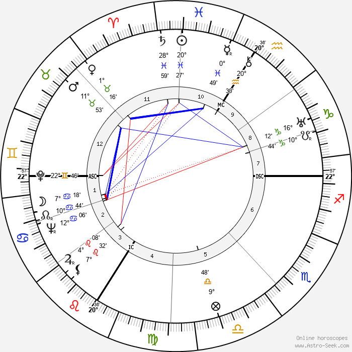 André Dalibert - Birth horoscope chart