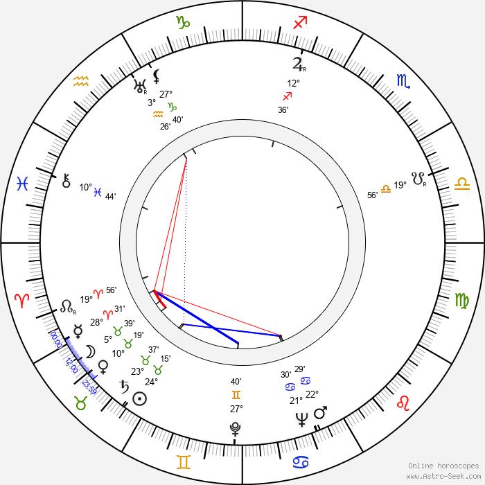André De Toth - Birth horoscope chart