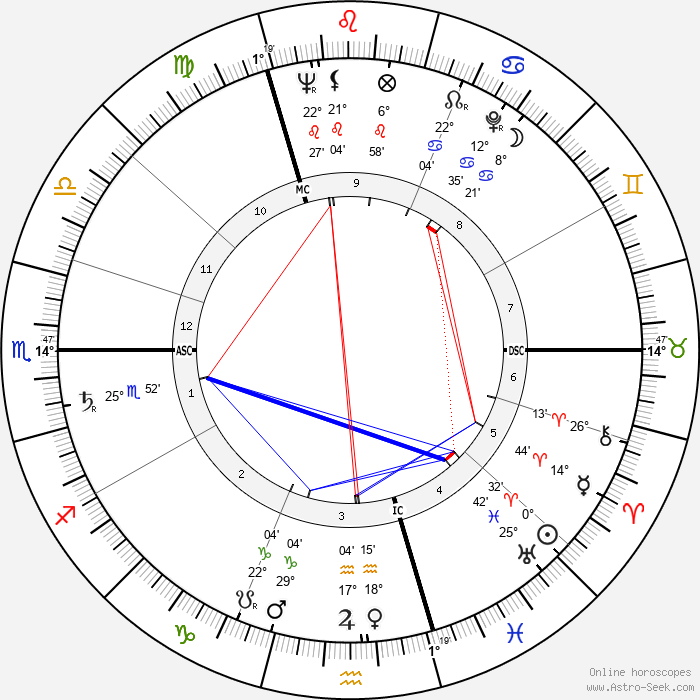 André Delvaux - Birth horoscope chart