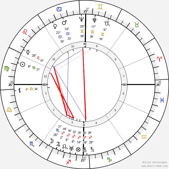 André Dhôtel - Birth horoscope chart