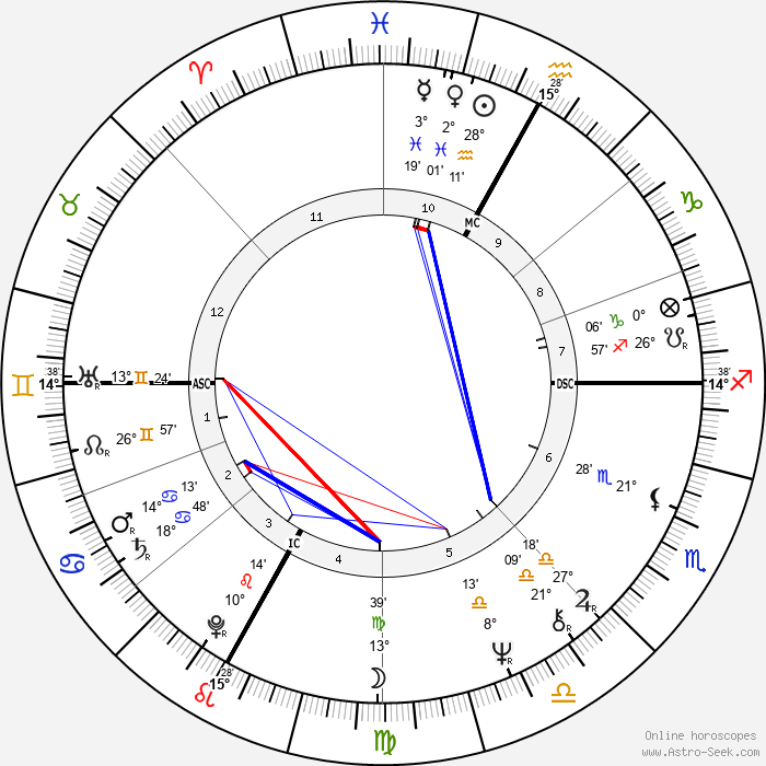 André Dussollier - Birth horoscope chart