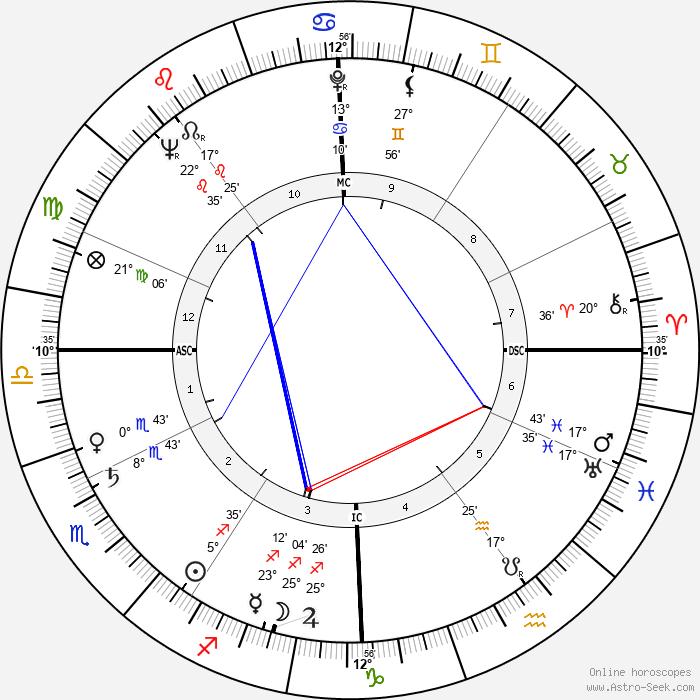 André Falcon - Birth horoscope chart