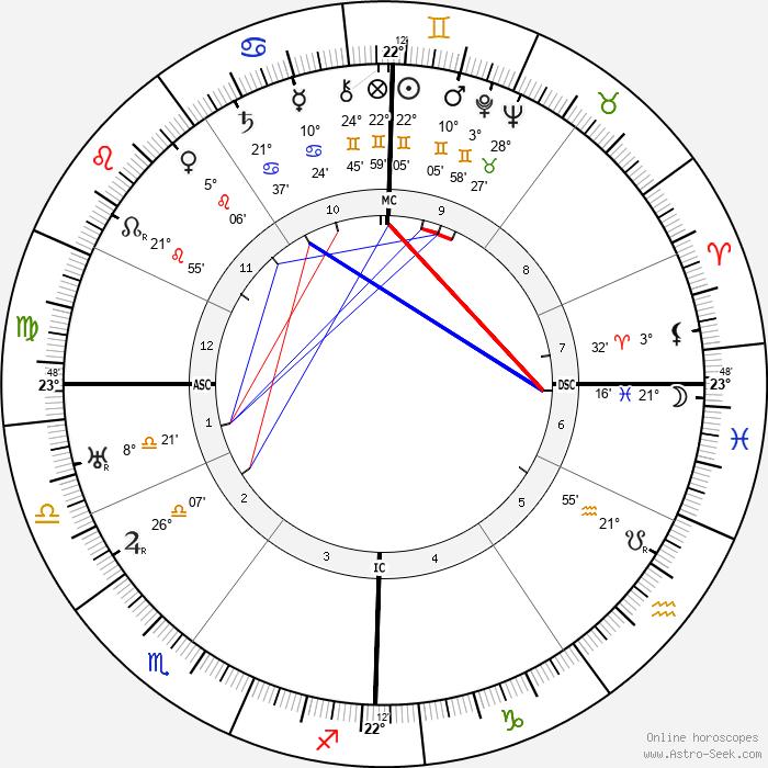 Andre Francois-Poncet - Birth horoscope chart