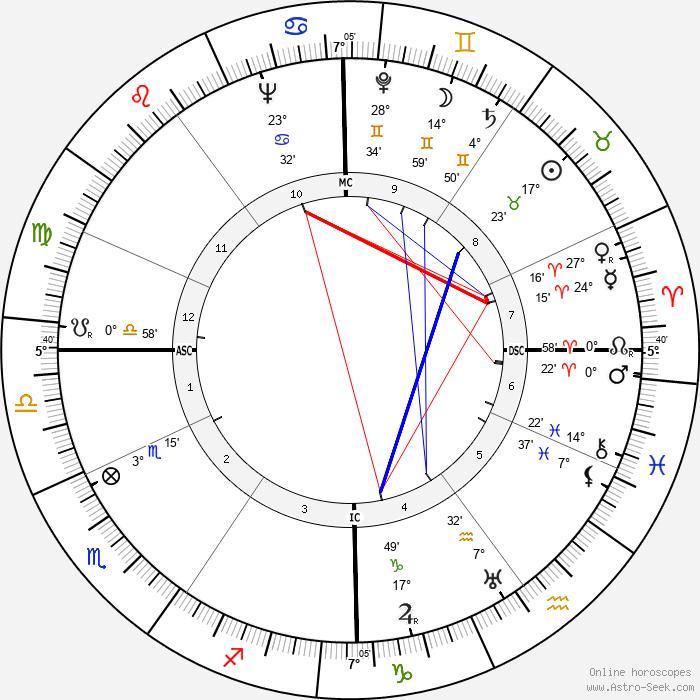 André Gardère - Birth horoscope chart