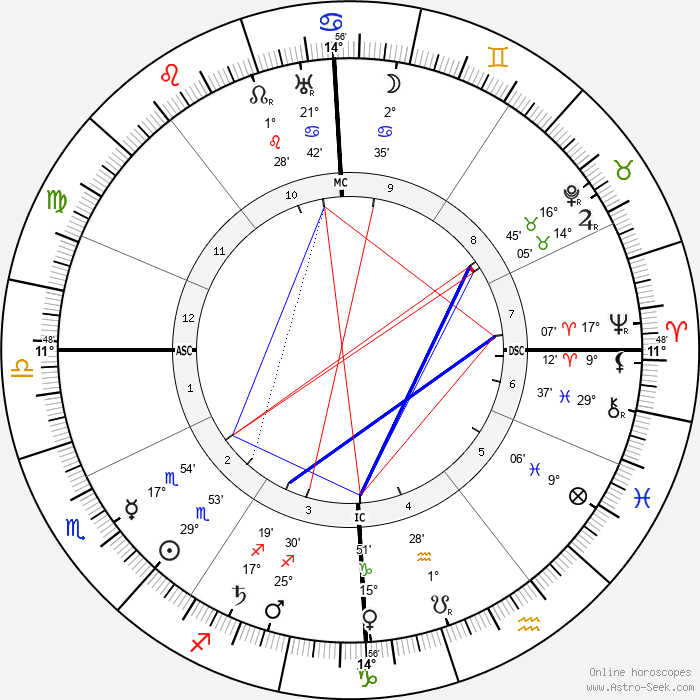 André Gide - Birth horoscope chart