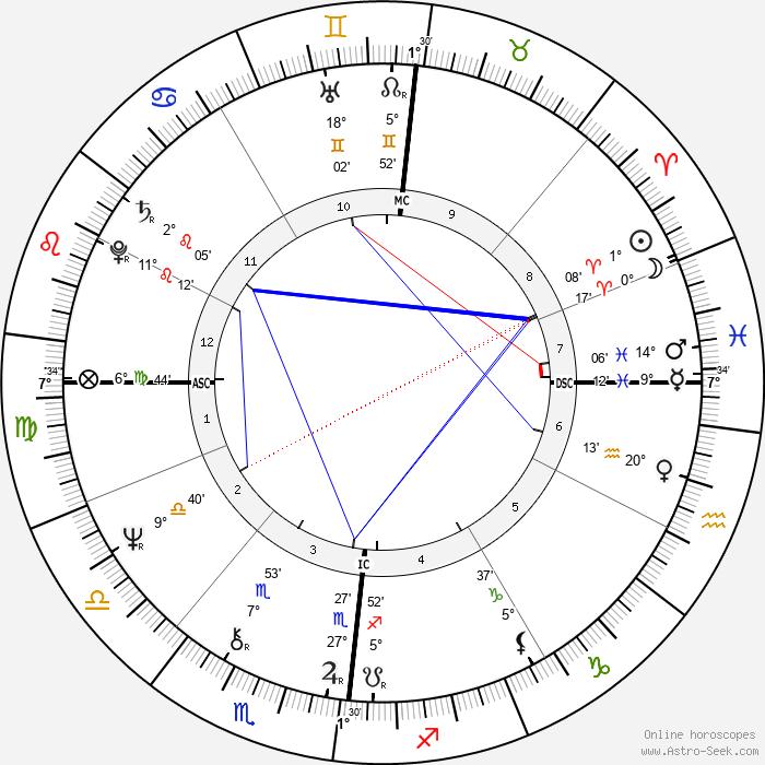 André Heller - Birth horoscope chart