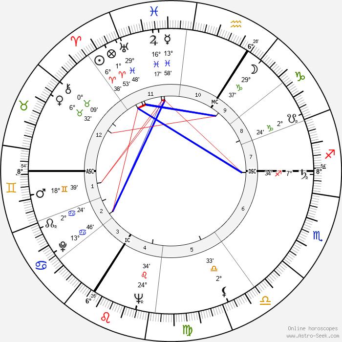 André Lefin - Birth horoscope chart