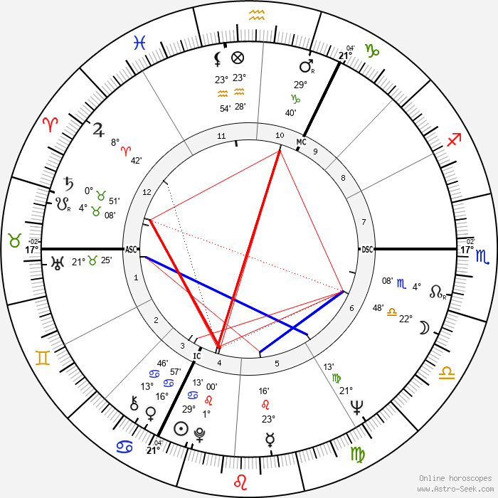 André Legrand - Birth horoscope chart