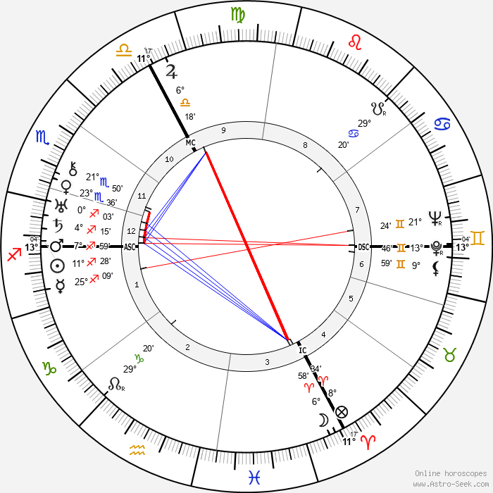 André Marie - Birth horoscope chart