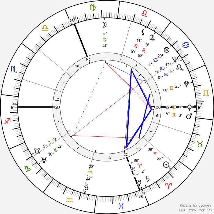 Andre Martinet - Birth horoscope chart