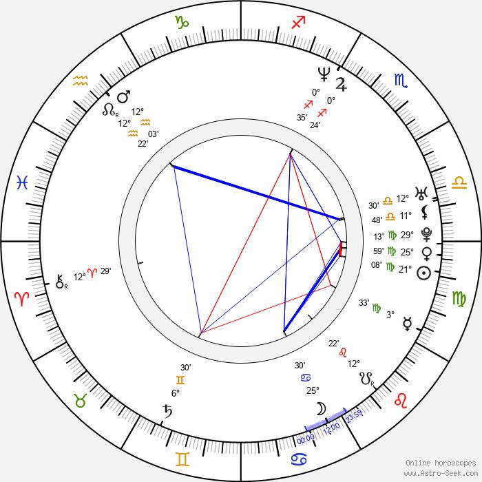 Andre Matos - Birth horoscope chart