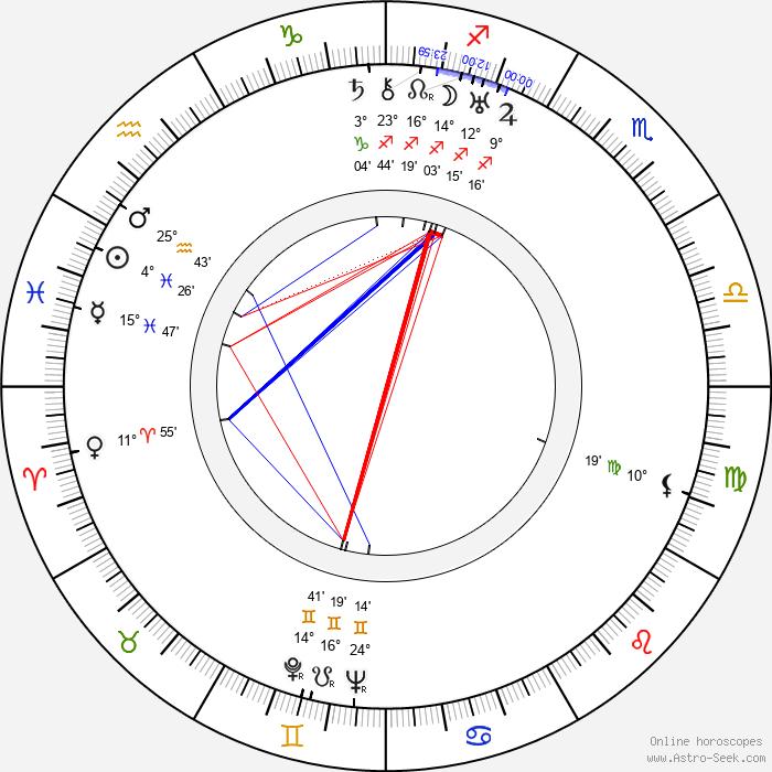 André Mattoni - Birth horoscope chart
