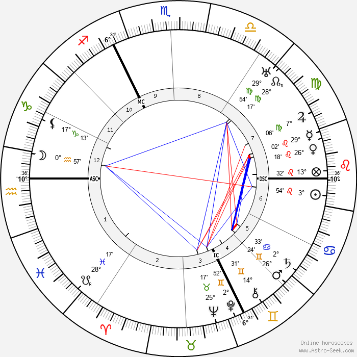 André Maurois - Birth horoscope chart