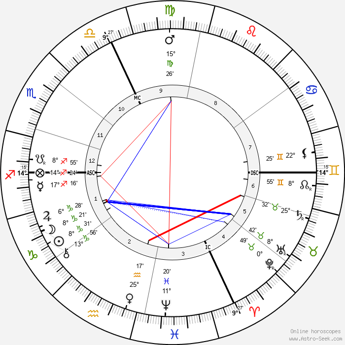 Andre Messager - Birth horoscope chart