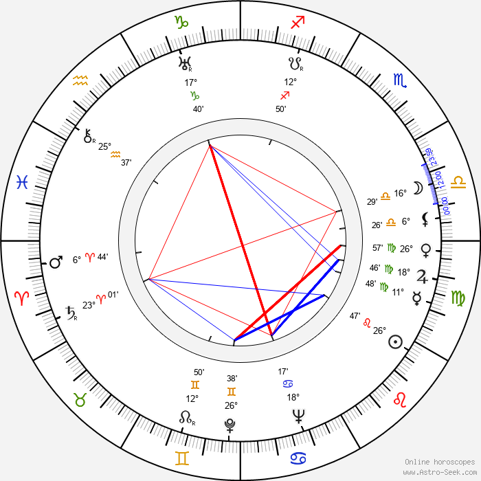 André Morell - Birth horoscope chart