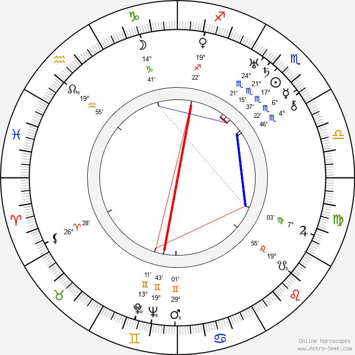 André Numès Fils - Birth horoscope chart