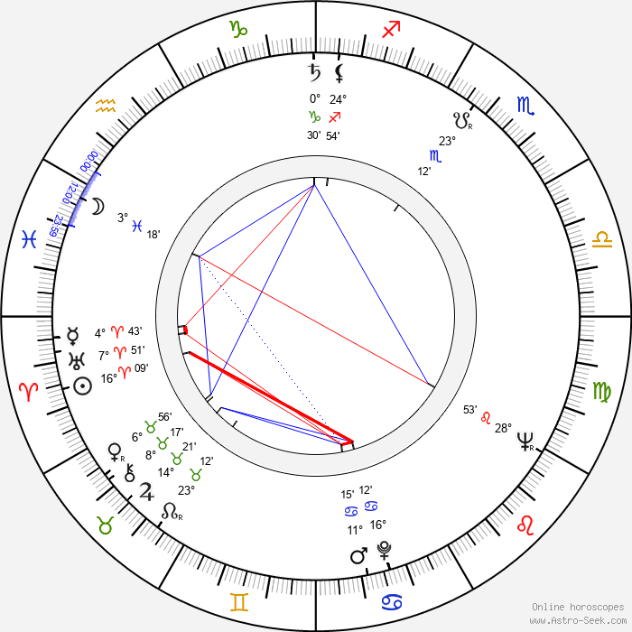 André Previn - Birth horoscope chart