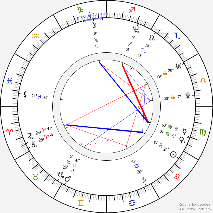Andre Relis - Birth horoscope chart