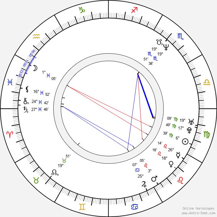 André Schäfer - Birth horoscope chart
