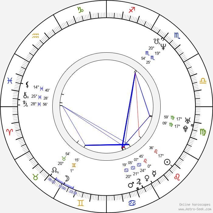 André Sogliuzzo - Birth horoscope chart