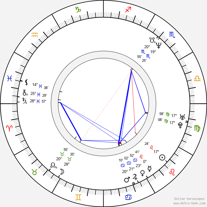 André Sogliuzzo - Birth horoscope chart