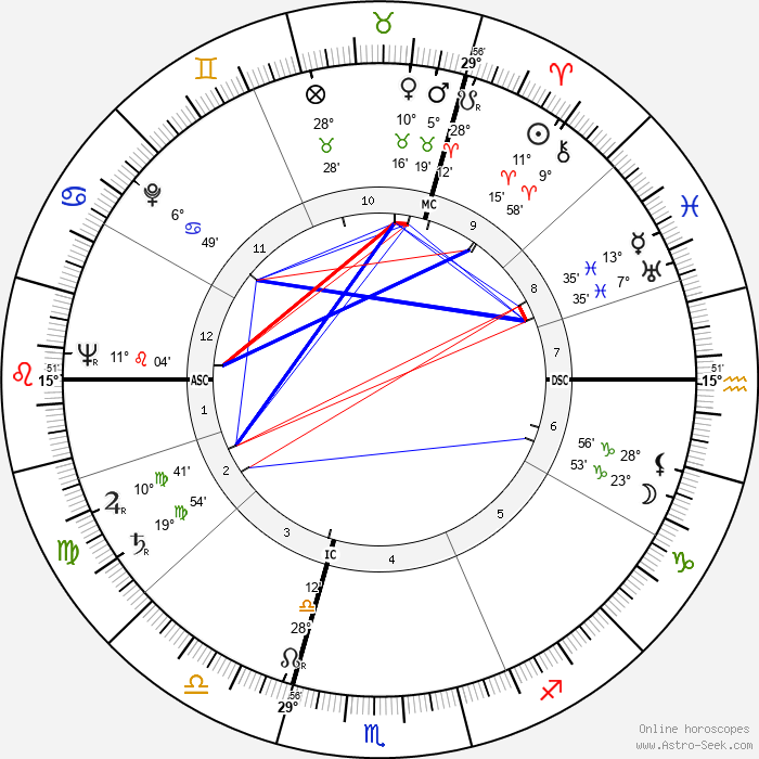 André Stil - Birth horoscope chart