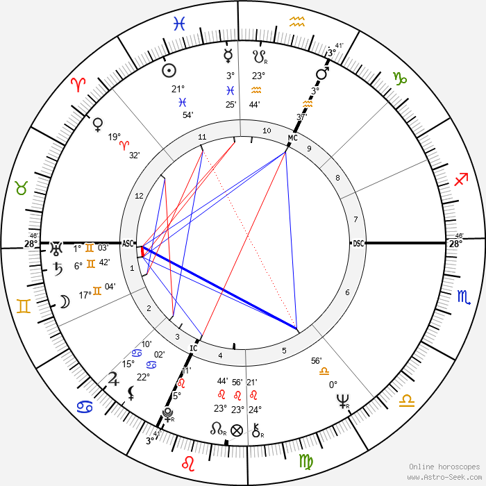 André Téchiné - Birth horoscope chart