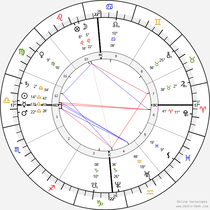André Theuriet - Birth horoscope chart