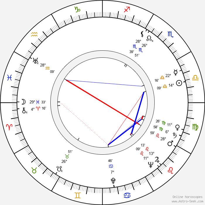 André Valmy - Birth horoscope chart