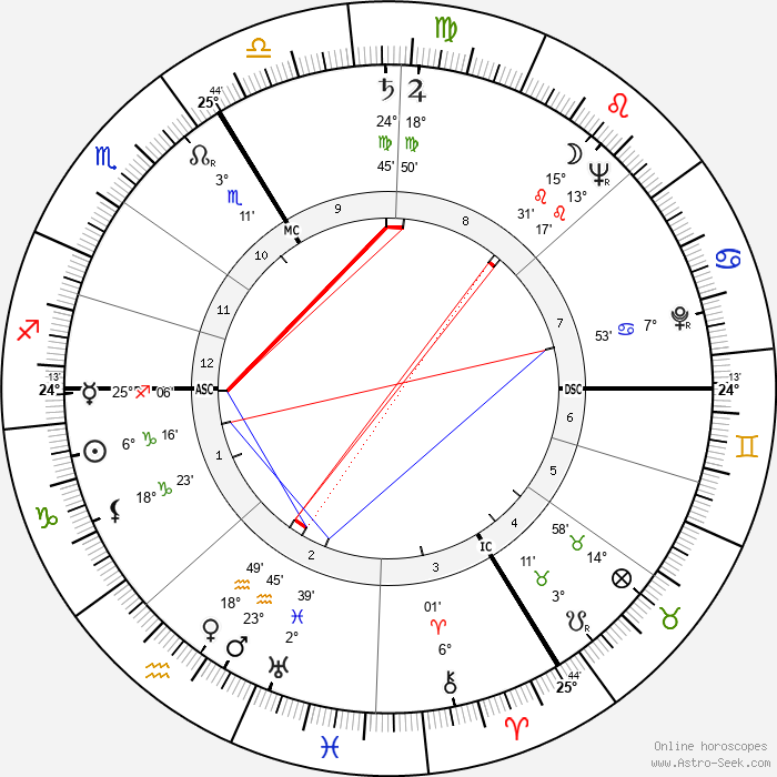 André Verchuren - Birth horoscope chart
