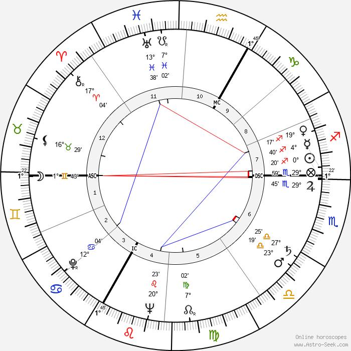André Versini - Birth horoscope chart