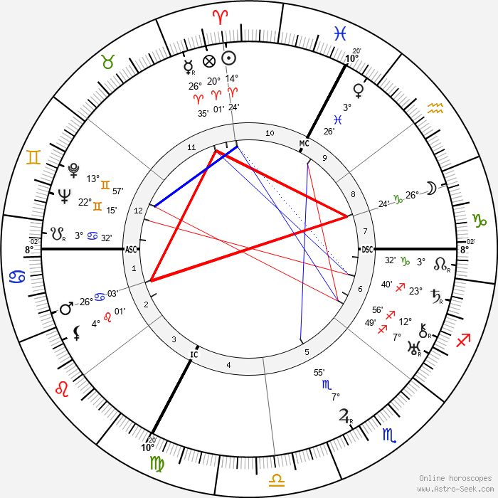 Andre Villain - Birth horoscope chart