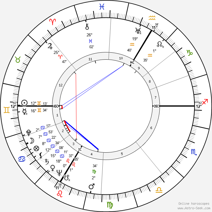 André Wogenscky - Birth horoscope chart