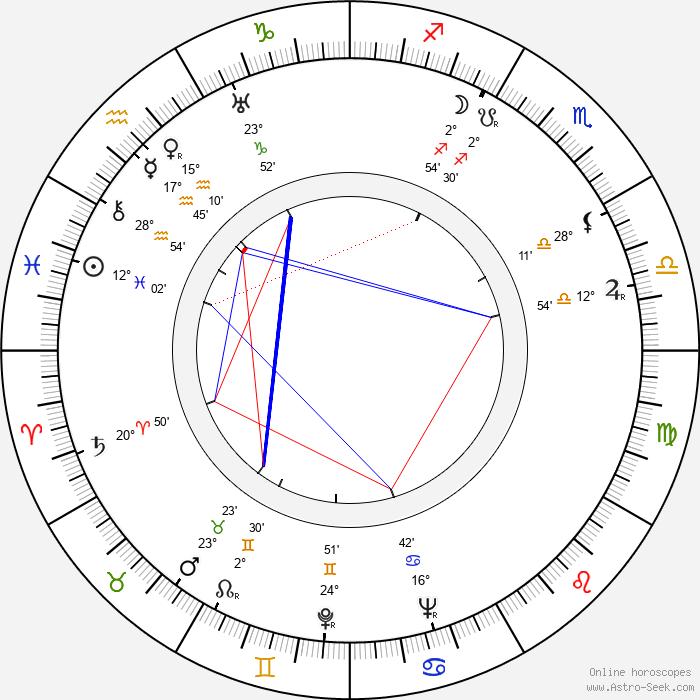 André Zwoboda - Birth horoscope chart
