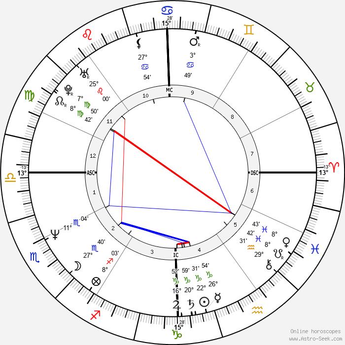 Andrea Carnevale - Birth horoscope chart
