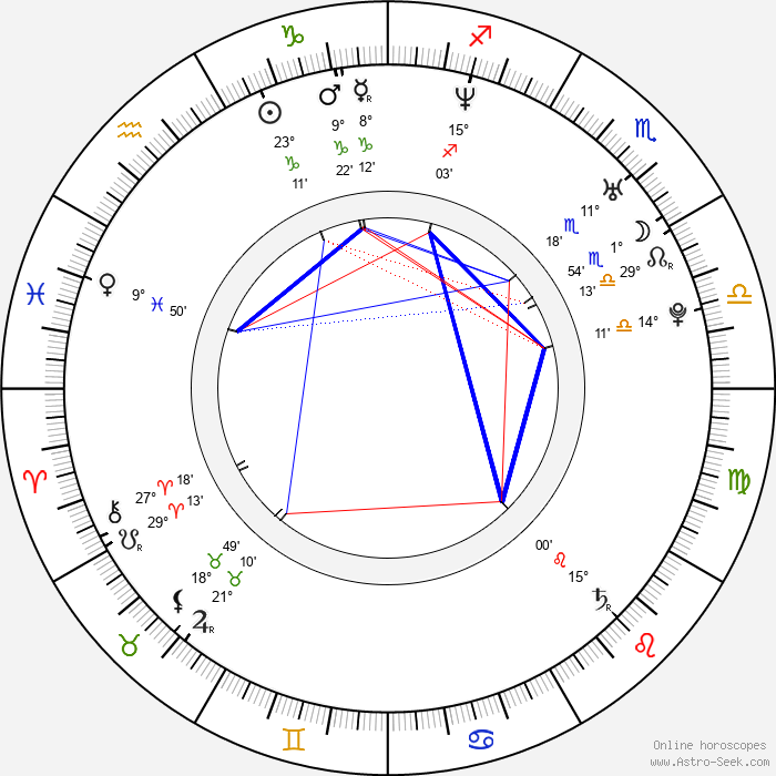 Andrea Černá - Birth horoscope chart