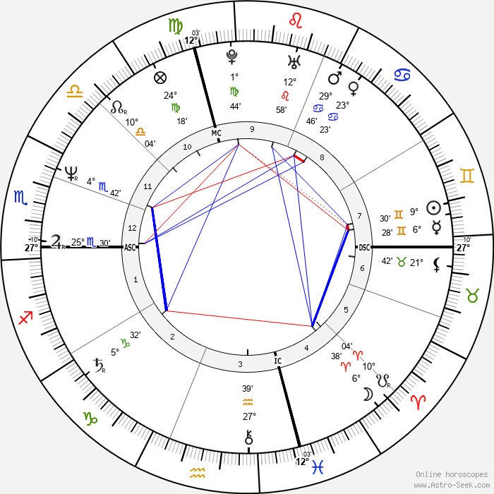 Andrea de Cesaris - Birth horoscope chart