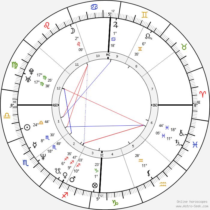 Andrea Del Boca - Birth horoscope chart