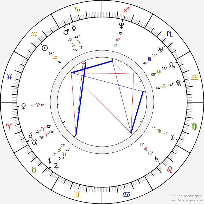Andrea Elsnerová - Birth horoscope chart