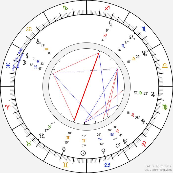 Andrea Evans - Birth horoscope chart