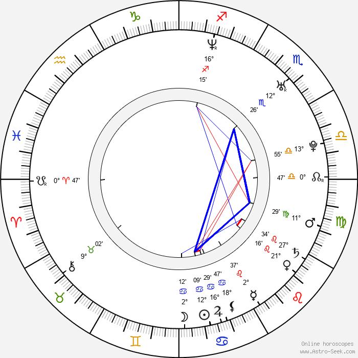 Andrea Gabriel - Birth horoscope chart