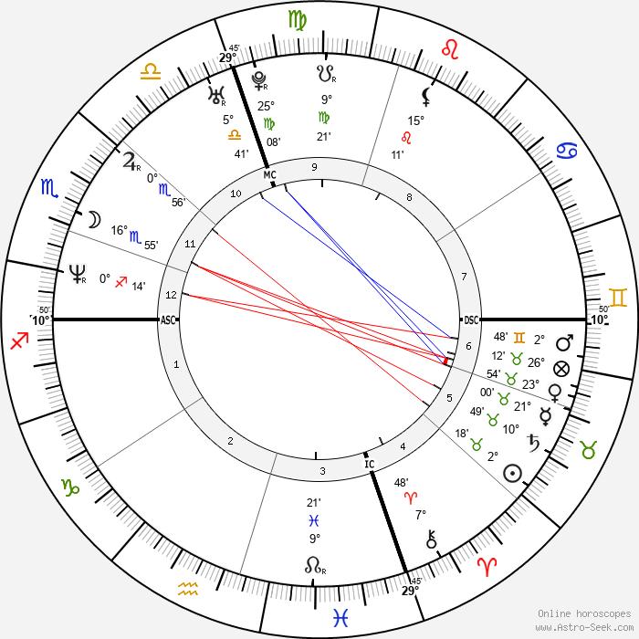 Andrea Giani - Birth horoscope chart