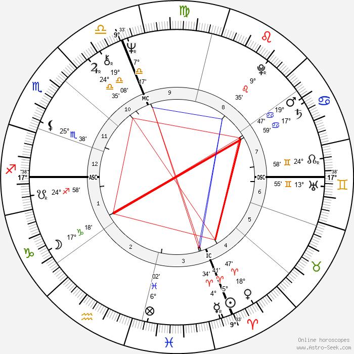 Andrea Giordana - Birth horoscope chart