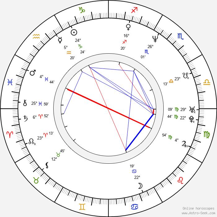 Andrea Holíková - Birth horoscope chart
