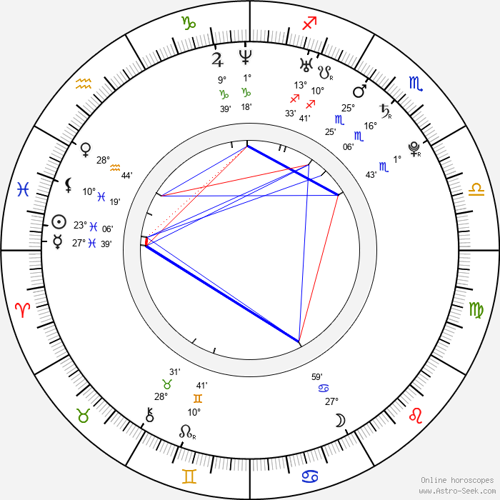 Andrea Járová - Birth horoscope chart