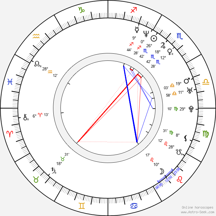 Andrea Jublin - Birth horoscope chart