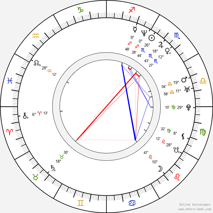 Andrea Jublin - Birth horoscope chart