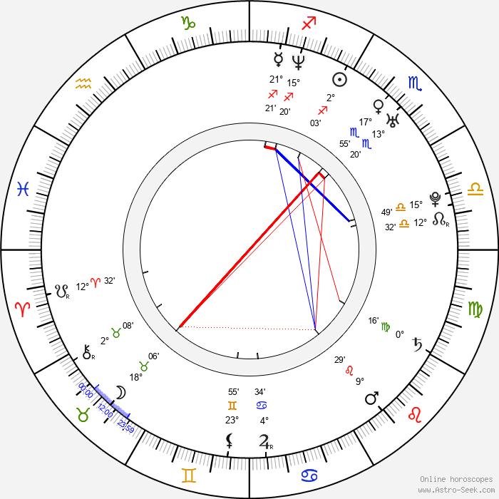 Andrea Kalivodová - Birth horoscope chart